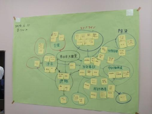 Japanese Problem Map